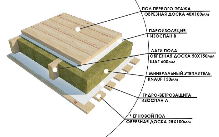 Как утеплить бетонный пол в доме своими руками 2